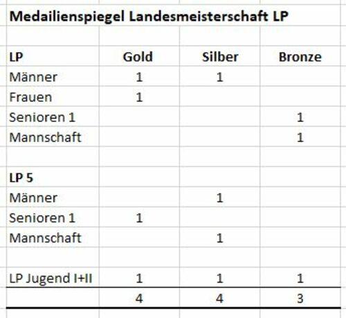 LM LP 5 Bezirksmedeilien Spiegel